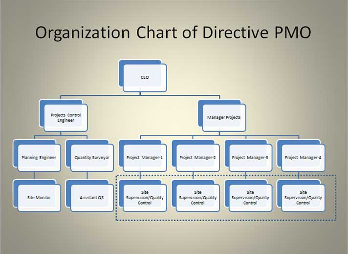 derctive-PMO